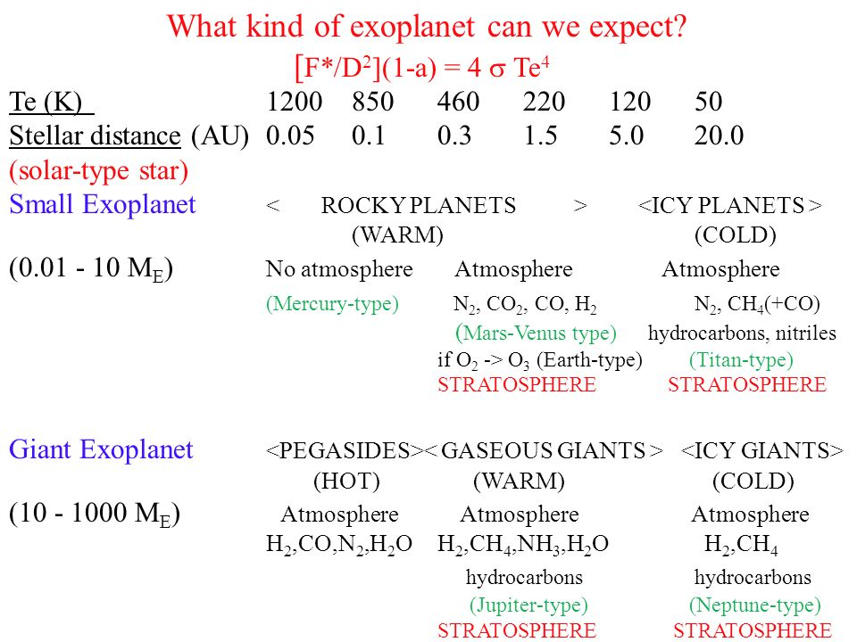 What kind of exoplanet can we expect [F*/D2](1-a) = 4  Te4